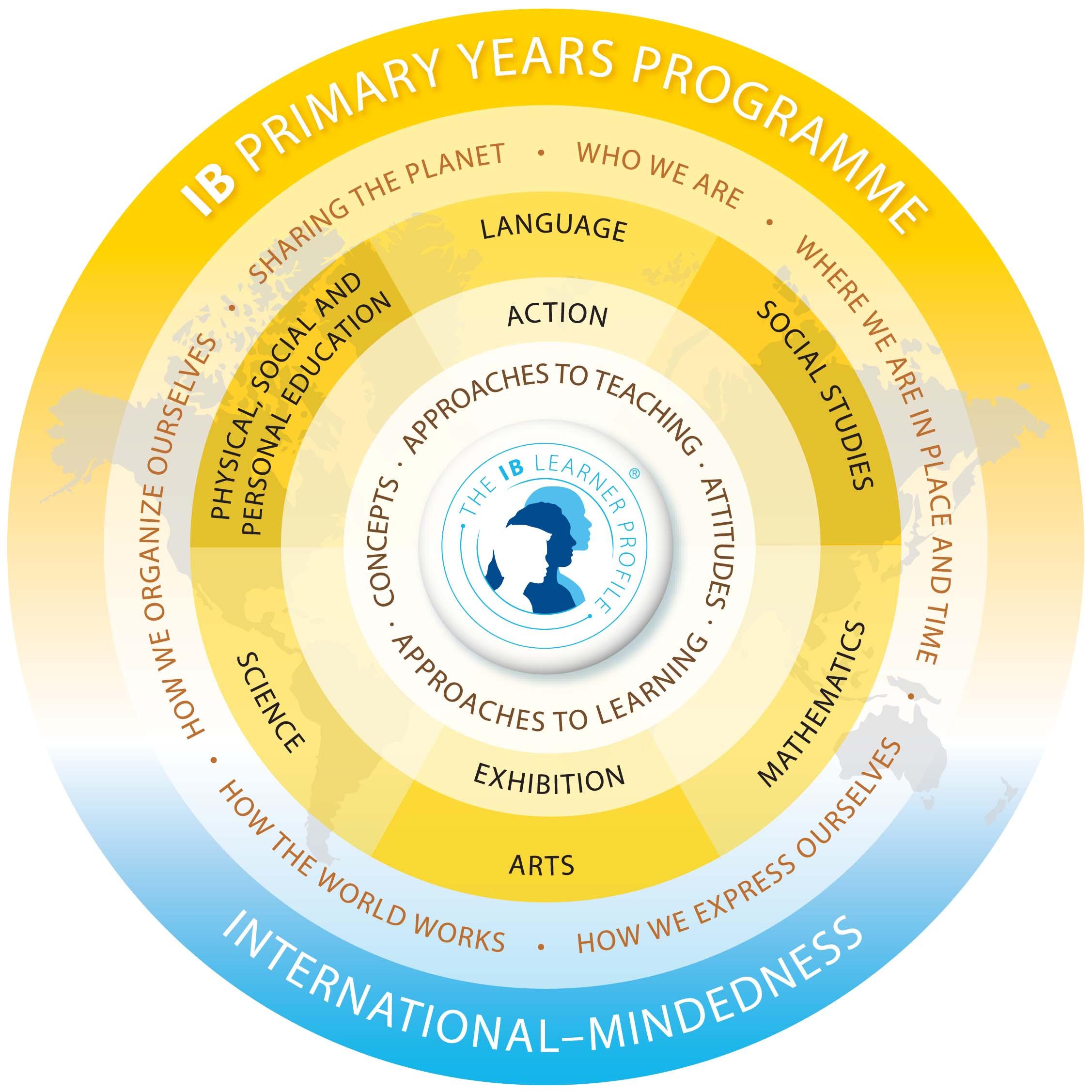 Curriculum - International School of Paris
